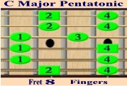 C Major Pentatonic Fingers