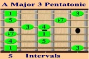 ajor 3 Pentatonic - Intervals