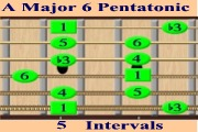 A Major 6 Pentatonic - Interval