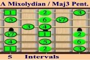 A Mixolydian / A Major 3 Pentatonic - IntervalsI