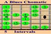 A Blues ChromIc - Intervals