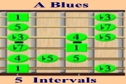 A Blues Scale - Intervals