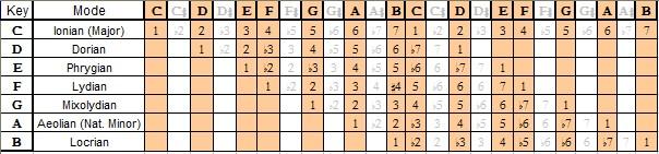 C Major Mode Chart
