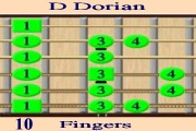 D Dorian Scale - Fingers