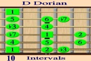 D Dorian Scale - Intervals