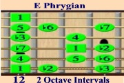 E Phrygian Scale Mode - Intervals