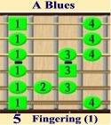 A Blues Position 1