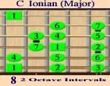 C Major Ionian - Intervals