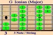 G Ionian (Major) (2 Octave +3) 3 Note/String Fingering