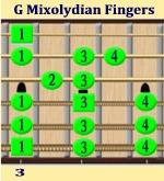 G Mixolydian Mode Finger Placement