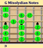 G Mixloydian Mode Intervals