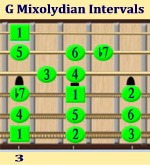 G Mixolydian Mode Intervals