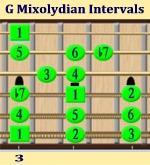 G Mixolydian Mode Intervals