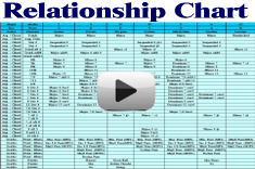 Relationship Chart Movie