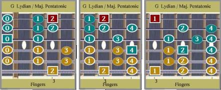 G Lydian / Maj Pent 3 Diagram