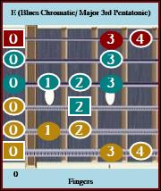 E Blues Chromatic / Maj3 Pentatonic