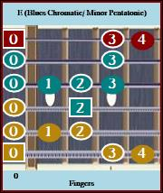 E Blues Chromatic / Min. Pentatonic