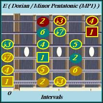 E Minor Pentatonic Inside /Dorian Mode Right Hand