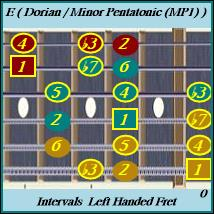 E Dorian / Minor Pentatoinic w/Intervals Left Handed