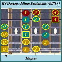 Minor Pentatonic Scale inside the Dorian Scale Mode The E Dorian Mode is the 2th (ii) degree of D Ionian (Major) Scale. The Dorian Mode has a Minor 3rd Interval making it a minor sounding mode. The only difference in sound between the Ionian (Major) and the Dorian Mode. The is the Major 3 and Major 7 is moved down a half step to the b3 (Minor 3rd interval) and b7 (Minor 7th Interval). If you are doing ear training the Dorian Mode can sometimes be mistaken for the Aeolian Minor. Proper ear training helps to hear the subtle difference moving down those half step notes. Another big confusion with modes in the beginning. The G Ionian (Major) and D Dorian are the same key. Parallel modes played off of the same tonal center, E Ionian (Major) and G Dorian are now two different keys. E Min Pentatonic Scale (1, b3, 4, 5, b7) inside the Dorian Scale Mode (1, 2, b3, 4, 5, 6, b7) is missing the 2nd and the 6th Interval to make it Pentatonic. This is one of the more common pentatonic scale used in rock and blues. The E open position gives the scale a lot of unique possibilities to explore hammer and pull off open licks. This position sites right on top of the E (I IV V) (E A B) open chord progression. Phrasing riffs between rhythm and lead is very common.
