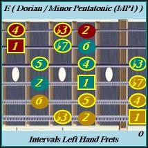 E Minor Pentatonic Inside /Dorian Mode Left Hand